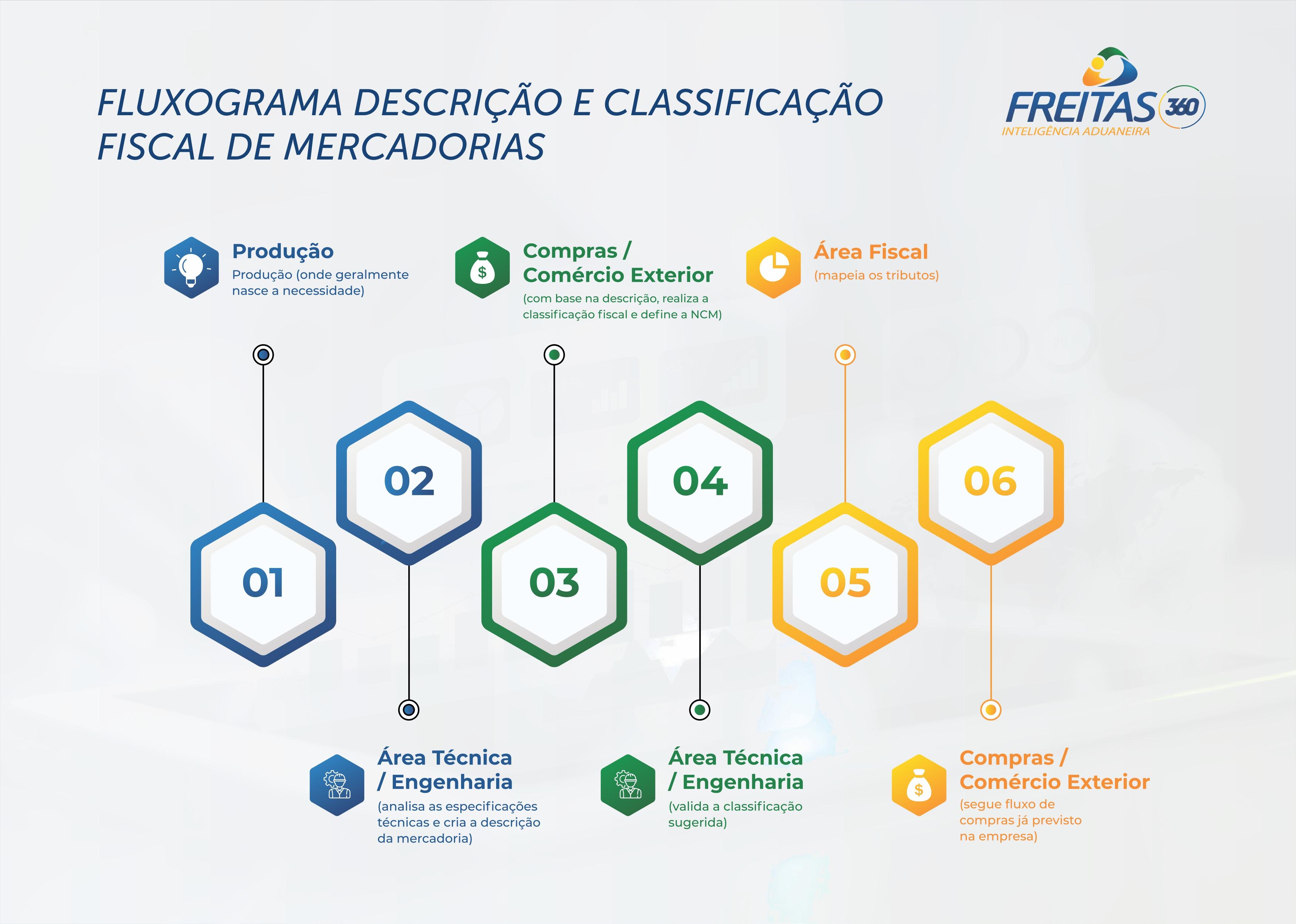 Fluxograma descrição e classificação fiscal de mercadorias